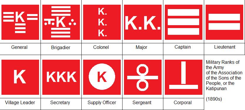 insignias de rango del Katipunan